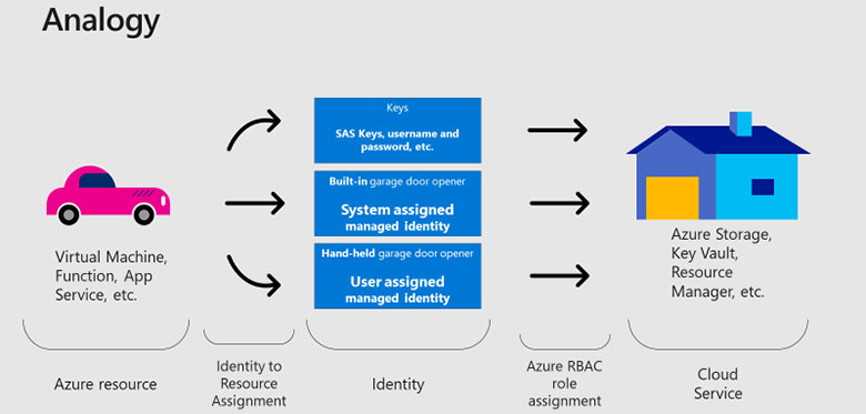AD managed identities for Azure diagram